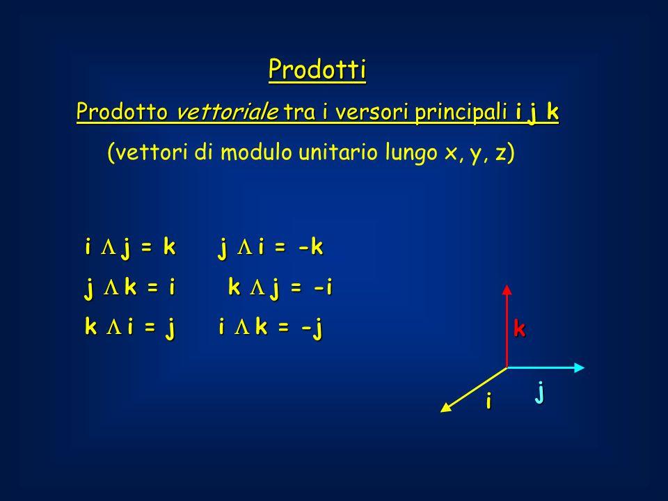 Prodotto vettoriale tra i versori principali i j k