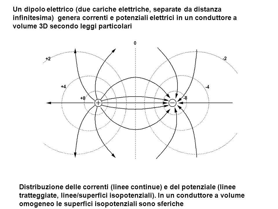 Un dipolo elettrico (due cariche elettriche, separate da distanza infinitesima) genera correnti e potenziali elettrici in un conduttore a volume 3D secondo leggi particolari