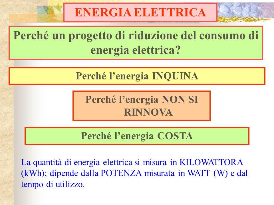 Perché un progetto di riduzione del consumo di energia elettrica