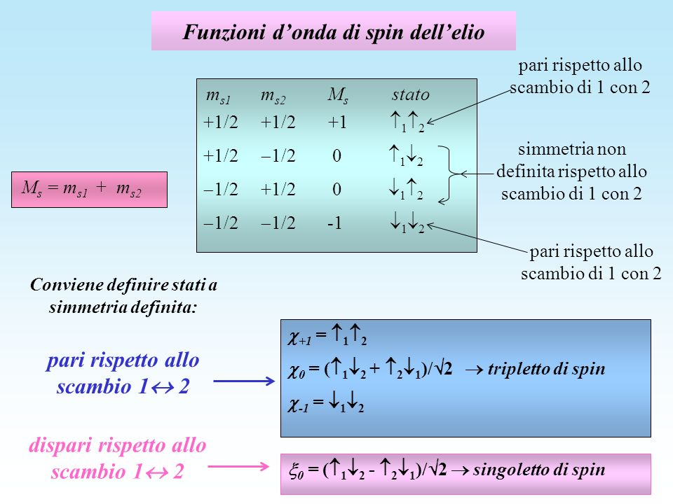 Funzioni d'onda di spin dell'elio