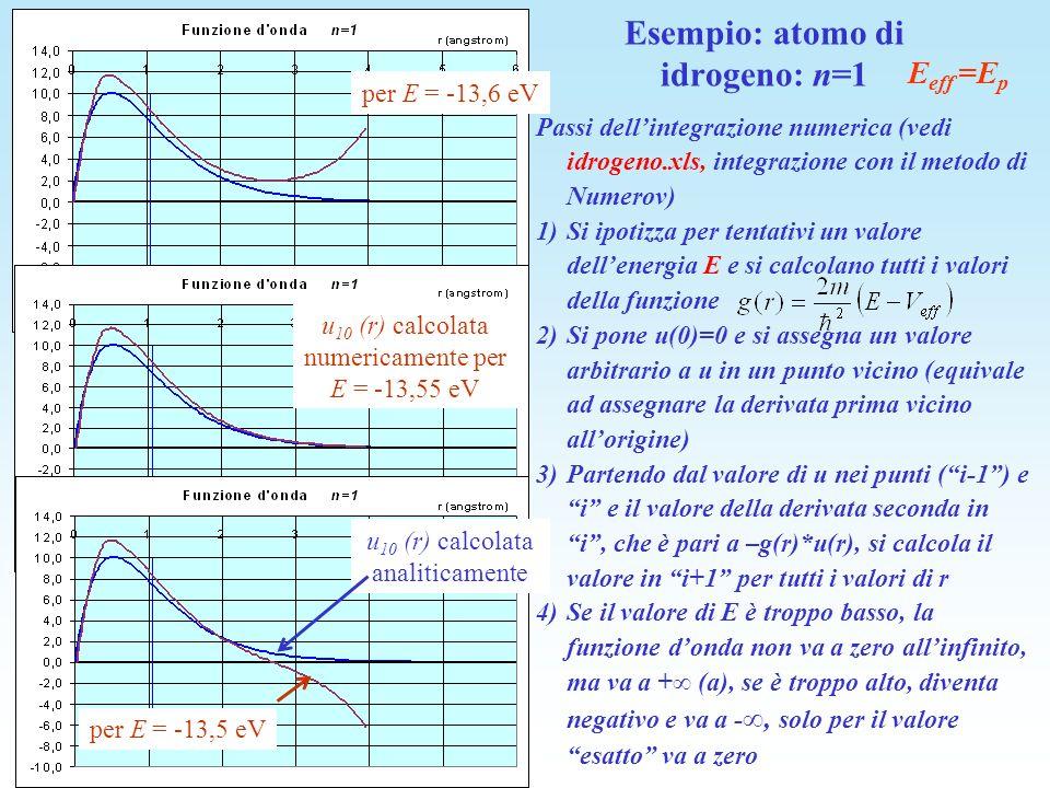 Esempio: atomo di idrogeno: n=1