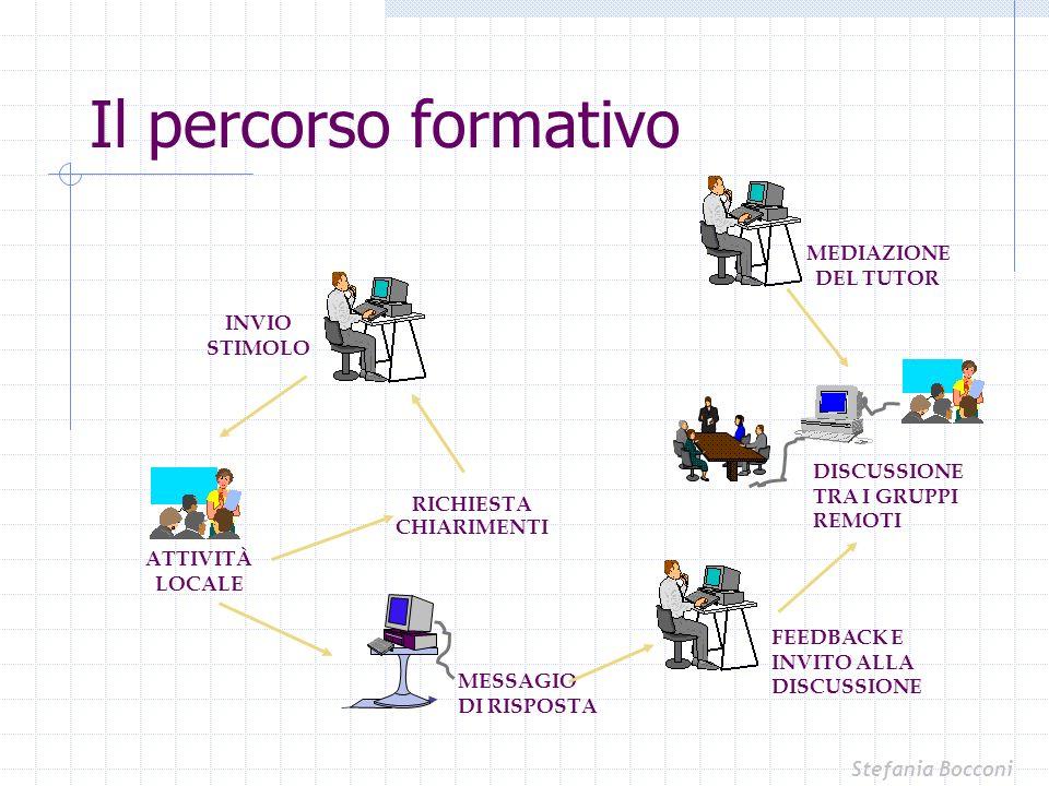 Il percorso formativo MEDIAZIONE DEL TUTOR INVIO STIMOLO DISCUSSIONE