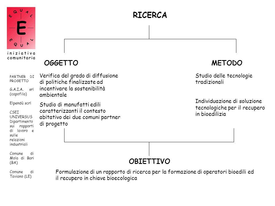 RICERCA OGGETTO METODO OBIETTIVO
