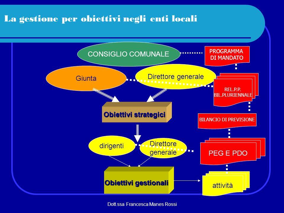 La gestione per obiettivi negli enti locali