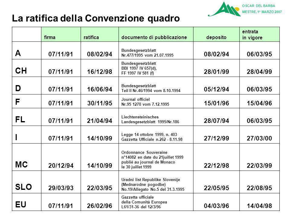 La ratifica della Convenzione quadro