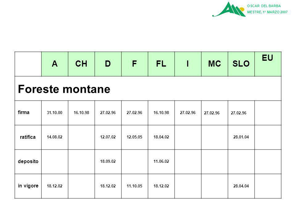 Foreste montane A CH D F FL I MC SLO EU firma ratifica deposito