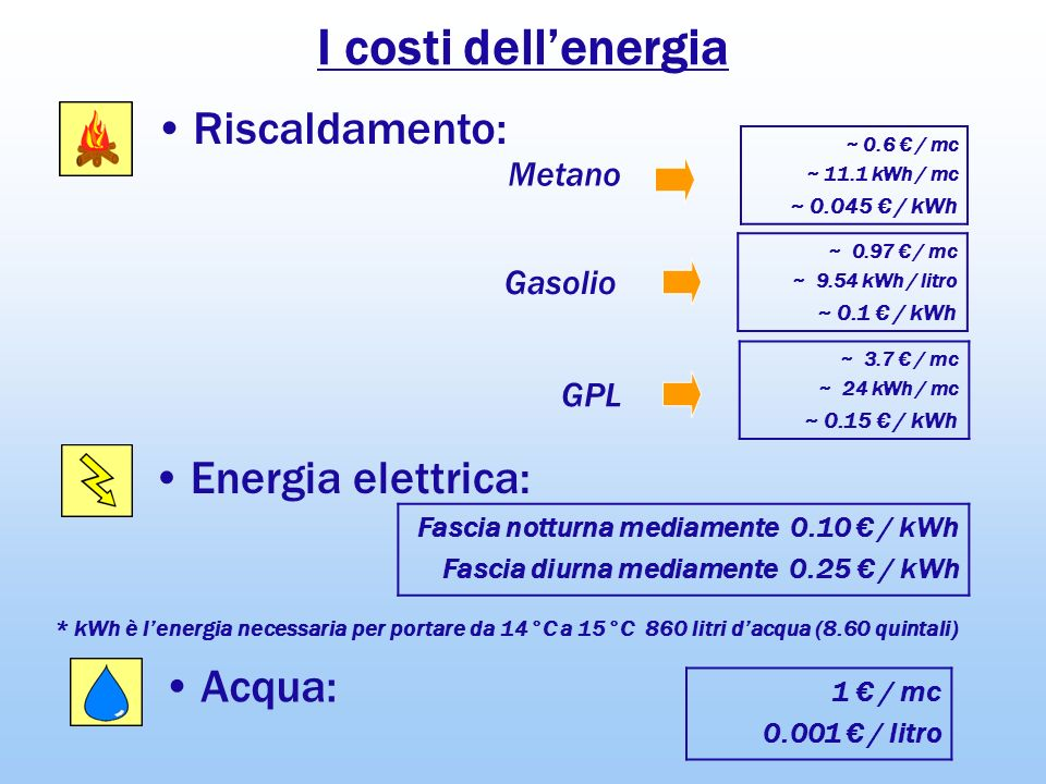 I costi dell'energia Riscaldamento: Energia elettrica: Acqua: Metano