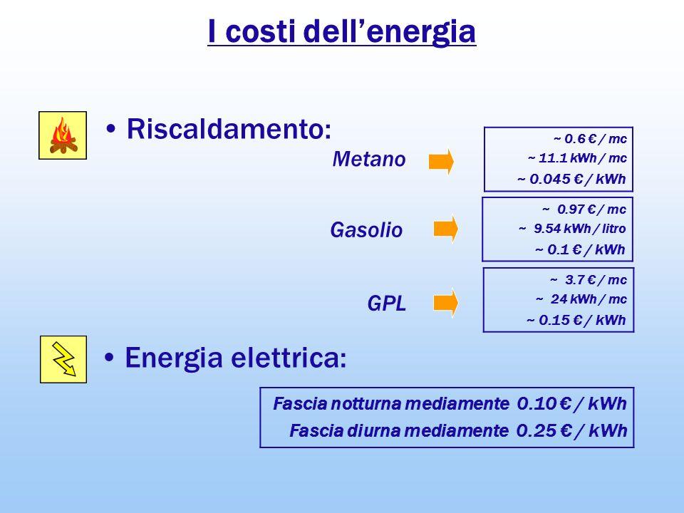 I costi dell'energia Riscaldamento: Energia elettrica: Metano Gasolio