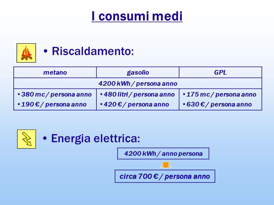 I consumi medi Riscaldamento: Energia elettrica: