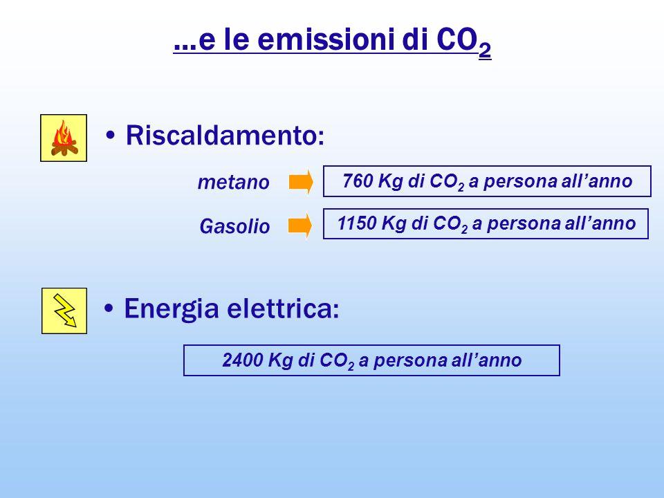 …e le emissioni di CO2 Riscaldamento: Energia elettrica: metano