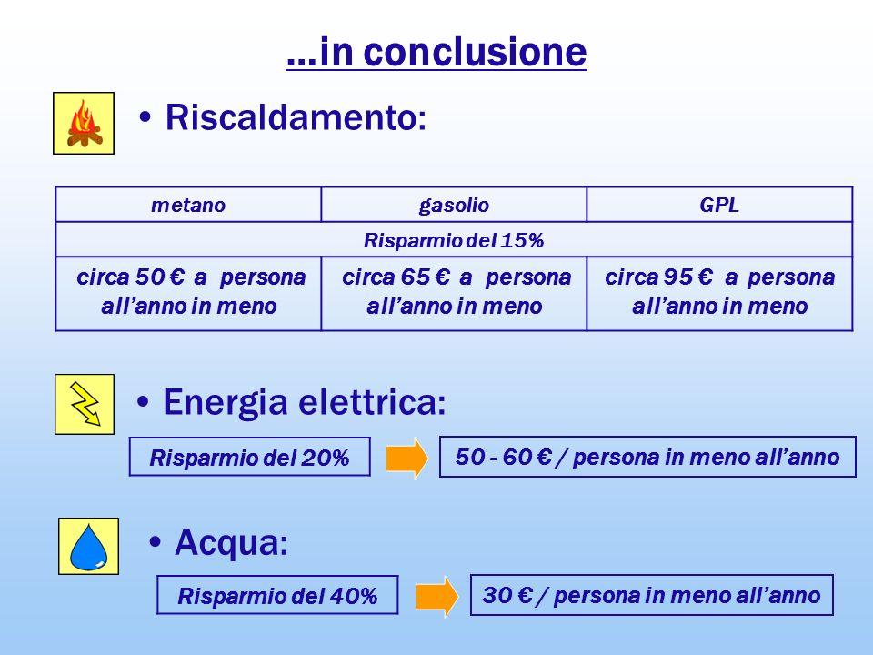 …in conclusione Riscaldamento: Energia elettrica: Acqua: