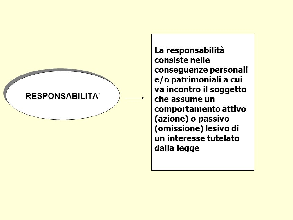 La responsabilità consiste nelle conseguenze personali e/o patrimoniali a cui va incontro il soggetto che assume un comportamento attivo (azione) o passivo (omissione) lesivo di un interesse tutelato dalla legge