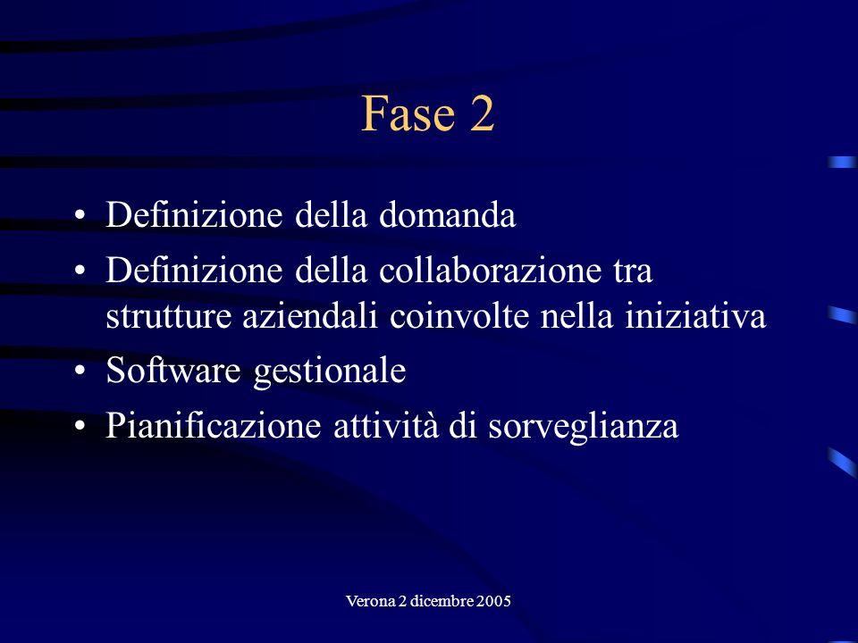 Fase 2 Definizione della domanda