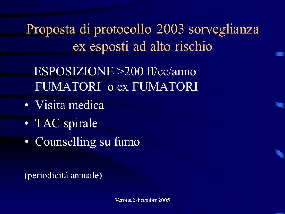 Proposta di protocollo 2003 sorveglianza ex esposti ad alto rischio