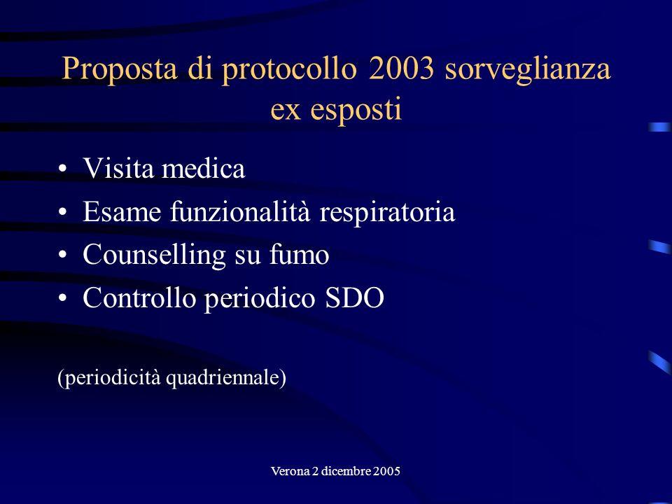 Proposta di protocollo 2003 sorveglianza ex esposti