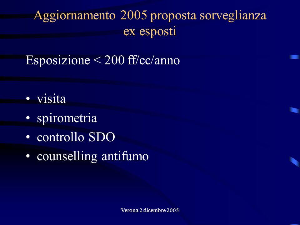 Aggiornamento 2005 proposta sorveglianza ex esposti