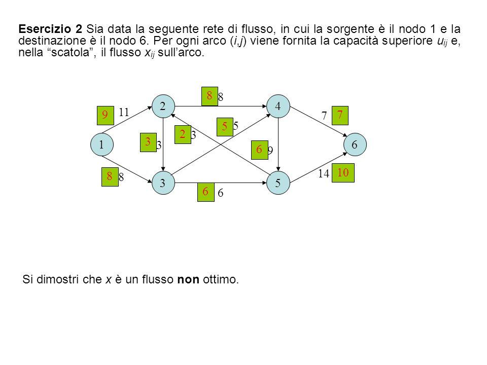 Esercizio 2 Sia data la seguente rete di flusso, in cui la sorgente è il nodo 1 e la destinazione è il nodo 6. Per ogni arco (i,j) viene fornita la capacità superiore uij e, nella scatola , il flusso xij sull'arco.