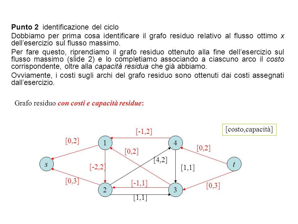 s t Punto 2 identificazione del ciclo