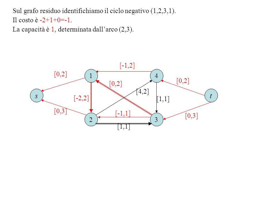s t Sul grafo residuo identifichiamo il ciclo negativo (1,2,3,1).