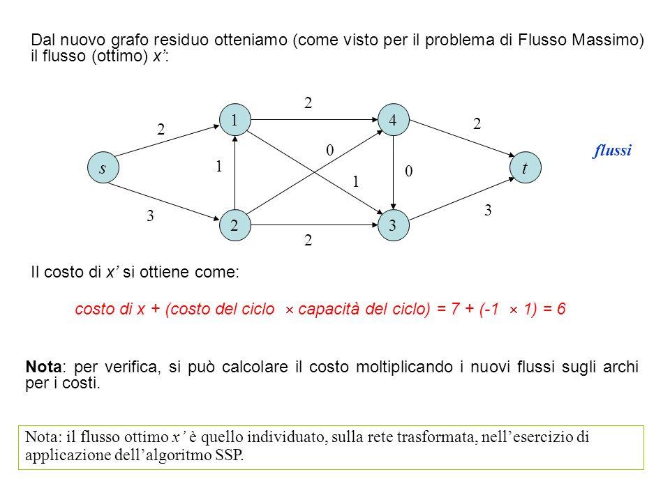 costo di x + (costo del ciclo  capacità del ciclo) = 7 + (-1  1) = 6