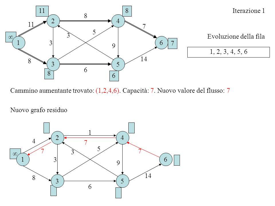 11 8. Iterazione 1. 8. 2. 4. 11. 7. 5. 3. ∞ Evoluzione della fila. 1. 6. 3. 7. 9. 1, 2, 3, 4, 5, 6.