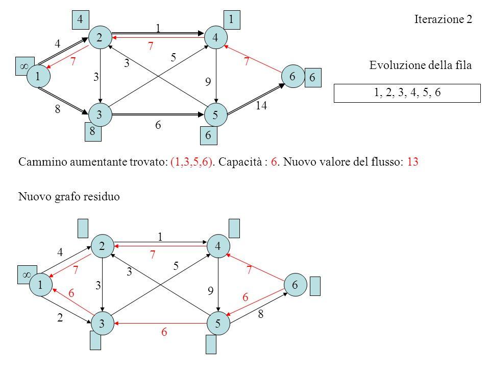 41. Iterazione 2. 1. 2. 4. 4. 7. 5. 7. 3. 7. ∞ Evoluzione della fila. 1. 6. 3. 6. 9. 1, 2, 3, 4, 5, 6.