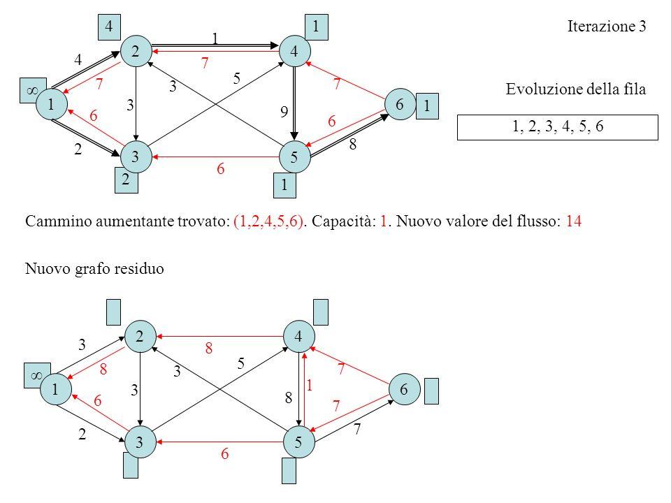 4 1. Iterazione 3. 1. 2. 4. 4. 7. 5. 7. 3. 7. ∞ Evoluzione della fila. 1. 6. 3. 1. 9.