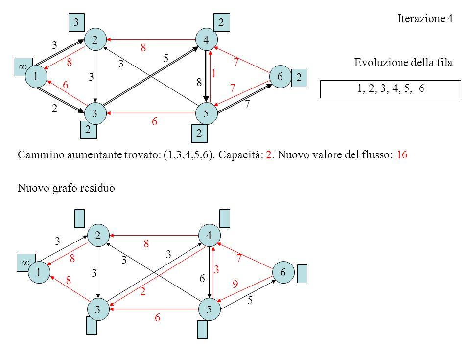 Iterazione 43. 2. 2. 4. 3. 8. 5. 8. 3. 7. Evoluzione della fila. ∞ 1. 1. 6. 3. 2. 8. 6. 7. 1, 2, 3, 4, 5, 6.