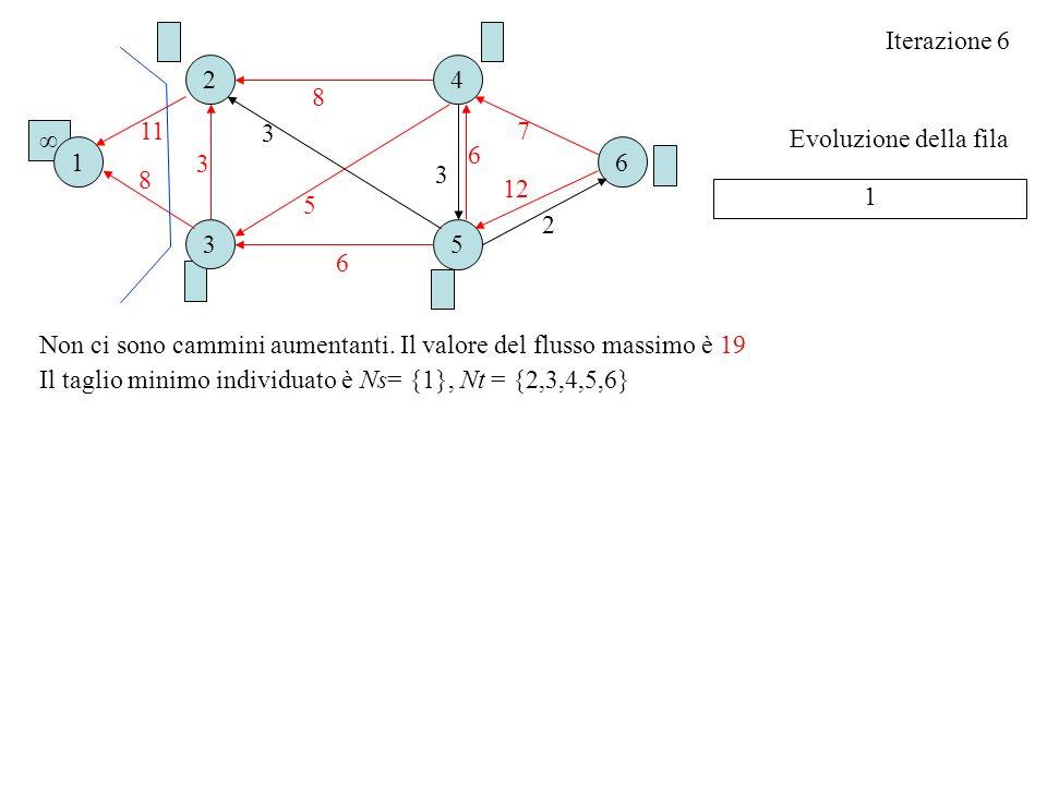 Iterazione 6 2. 4. 8. 11. 3. 7. ∞ Evoluzione della fila. 1. 6. 6. 3. 3. 8. 12. 1. 5.
