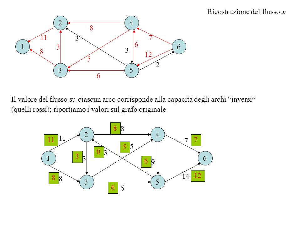Ricostruzione del flusso x