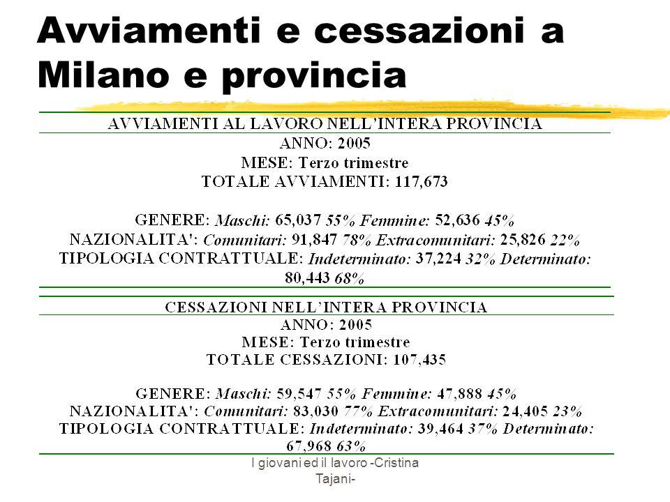 Avviamenti e cessazioni a Milano e provincia