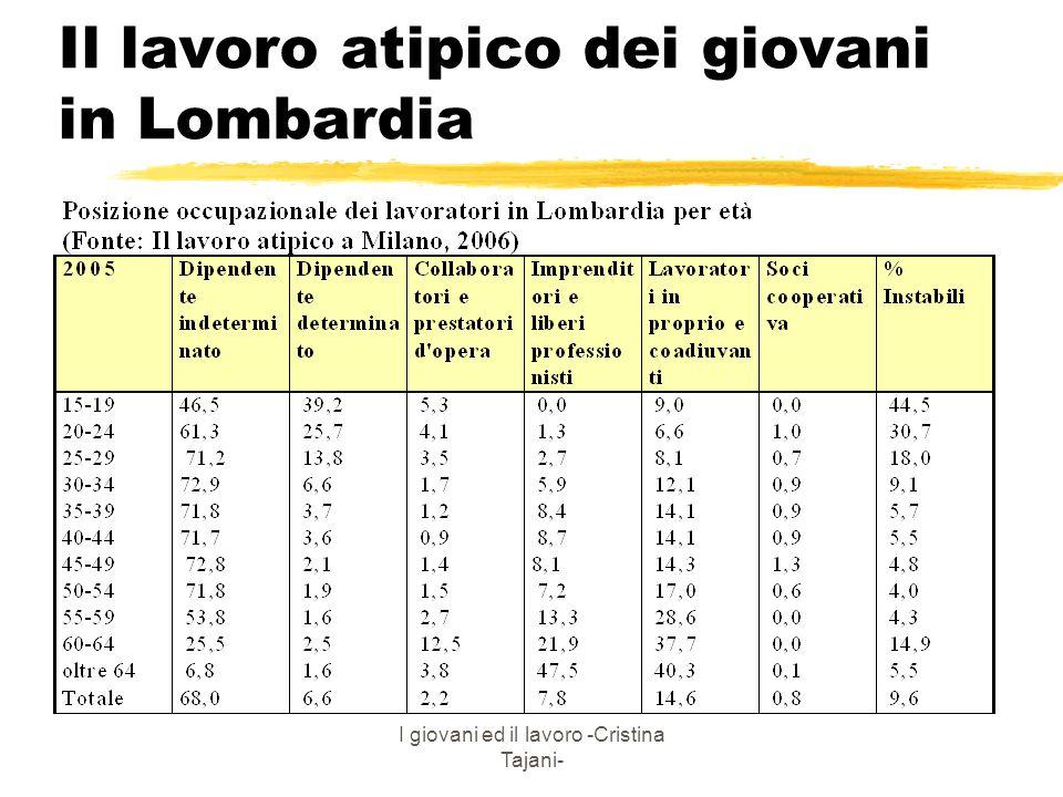 Il lavoro atipico dei giovani in Lombardia