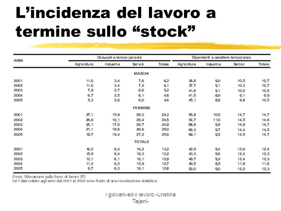 L'incidenza del lavoro a termine sullo stock