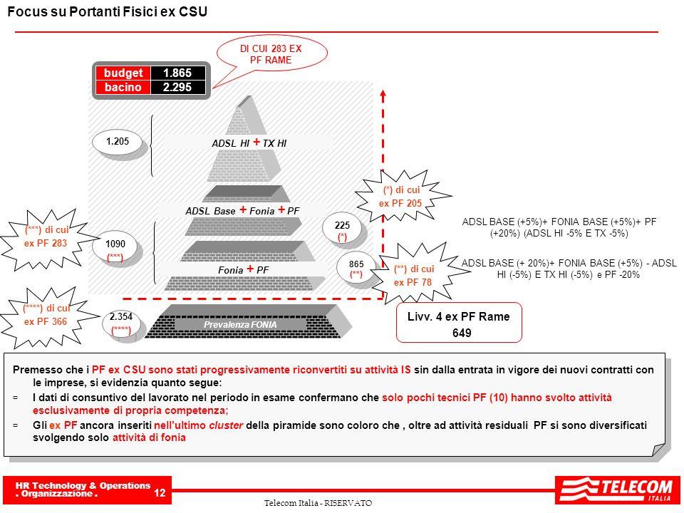 ADSL BASE (+5%)+ FONIA BASE (+5%)+ PF (+20%) (ADSL HI -5% E TX -5%)