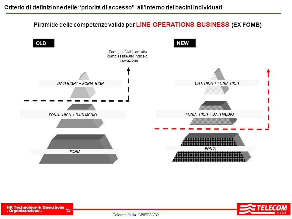 Famiglie/SKILL ad alta complessità/alto indice di innovazione