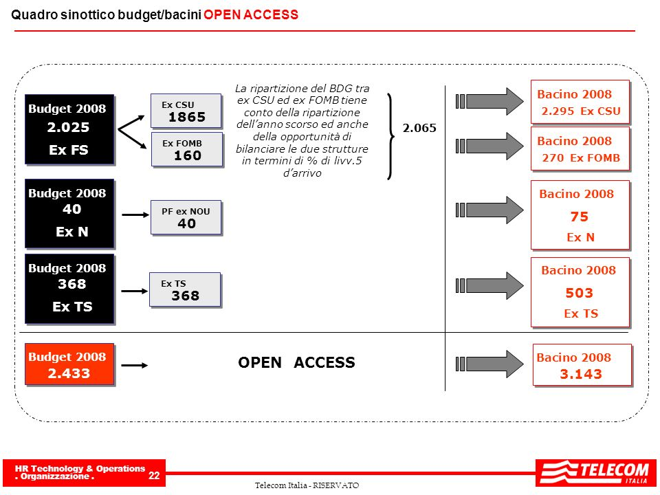 OPEN ACCESS Quadro sinottico budget/bacini OPEN ACCESS 1865 2.025
