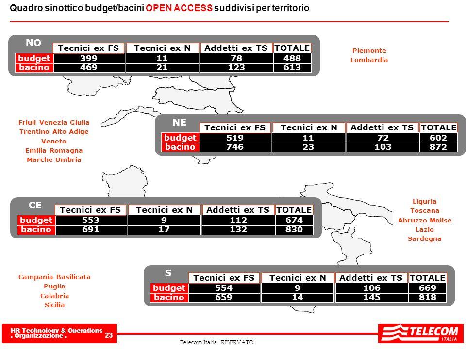 Quadro sinottico budget/bacini OPEN ACCESS suddivisi per territorio