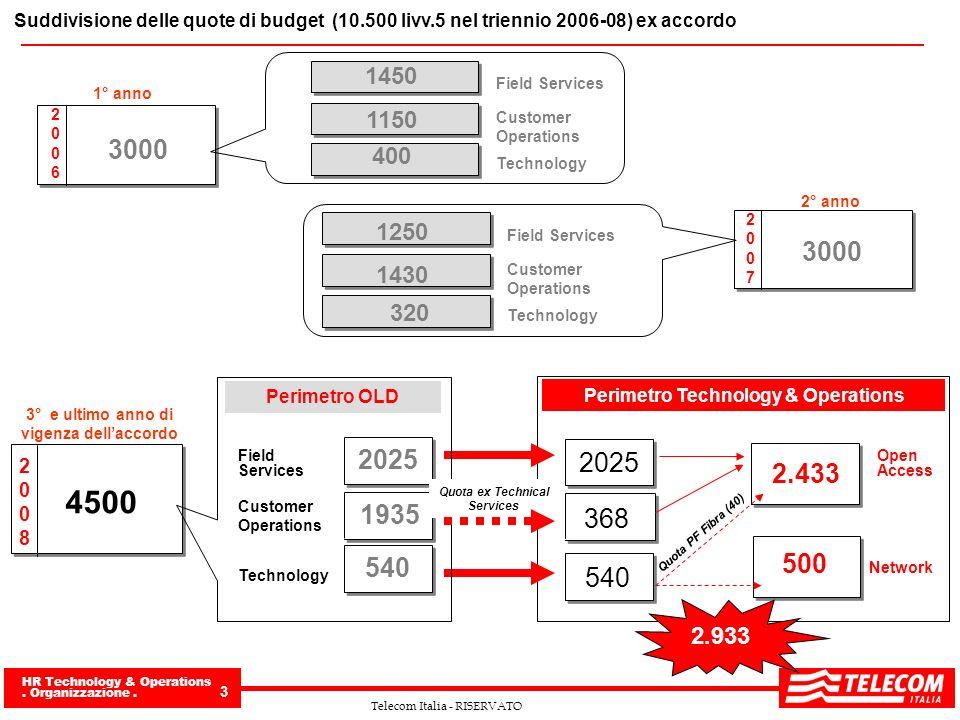 Suddivisione delle quote di budget (10. 500 livv