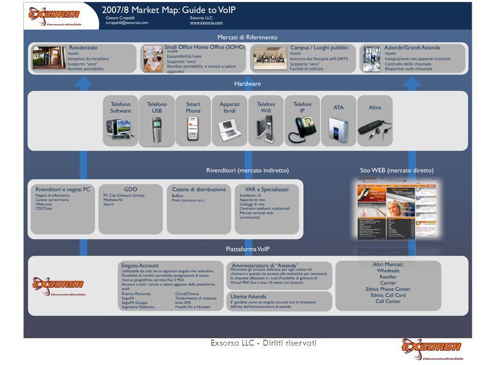 2) La parte commerciale Exsorsa è un VoIP provider.