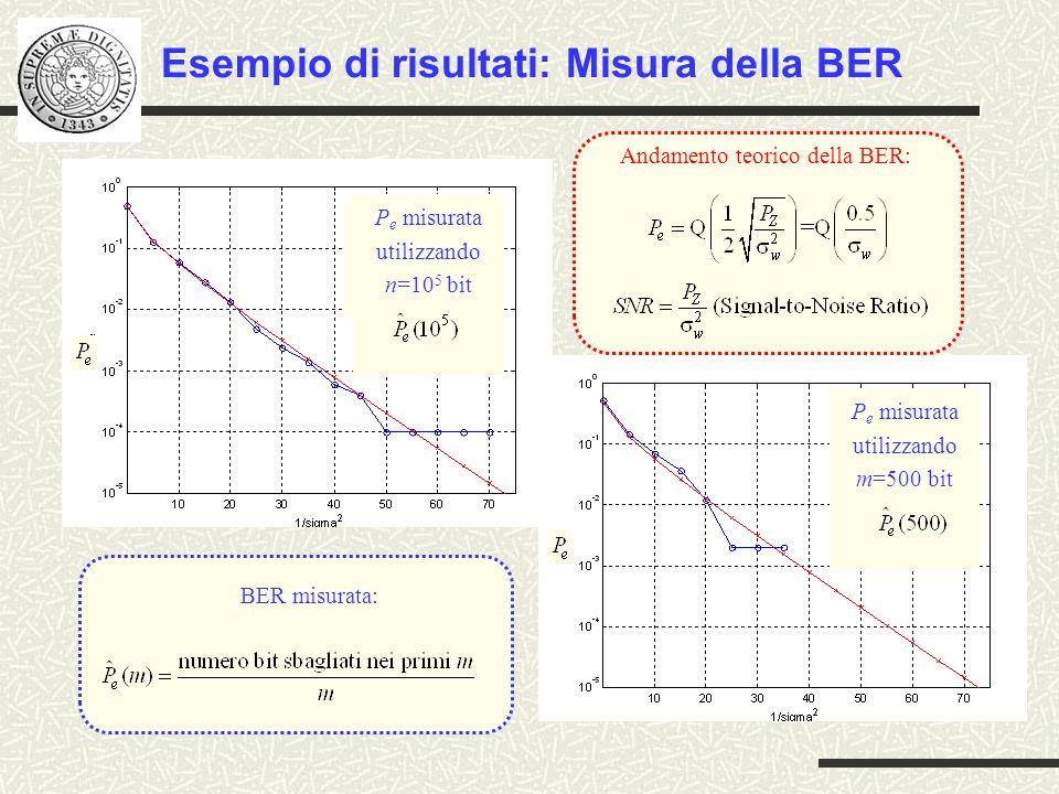 Esempio di risultati: Misura della BER