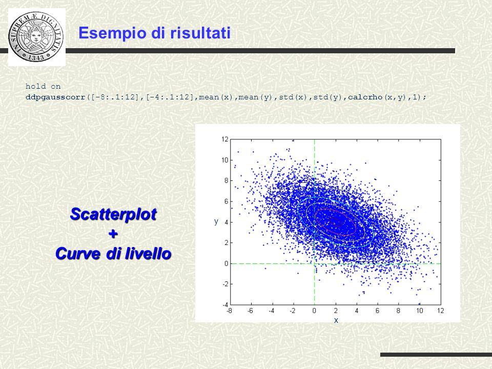 Esempio di risultati Scatterplot + Curve di livello