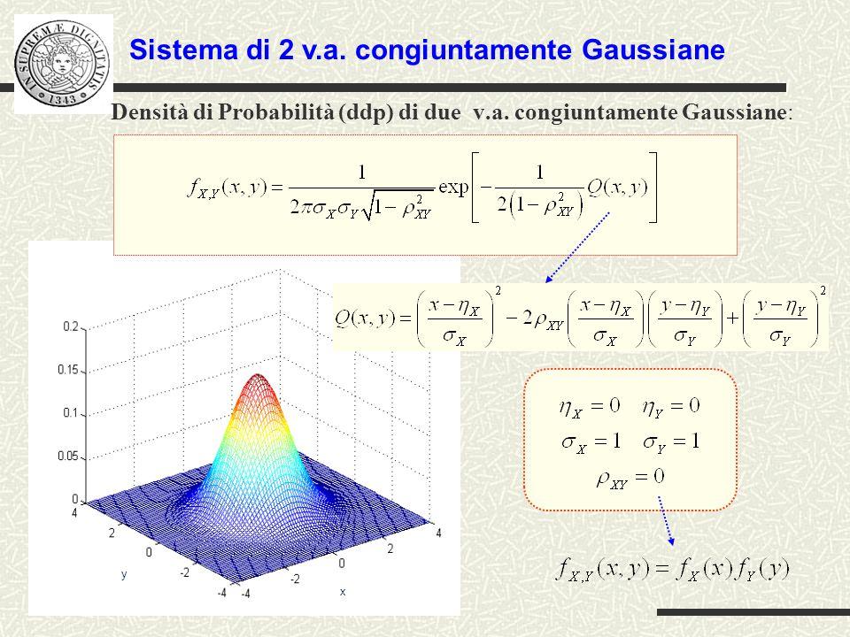 Densità di Probabilità (ddp) di due v.a. congiuntamente Gaussiane: