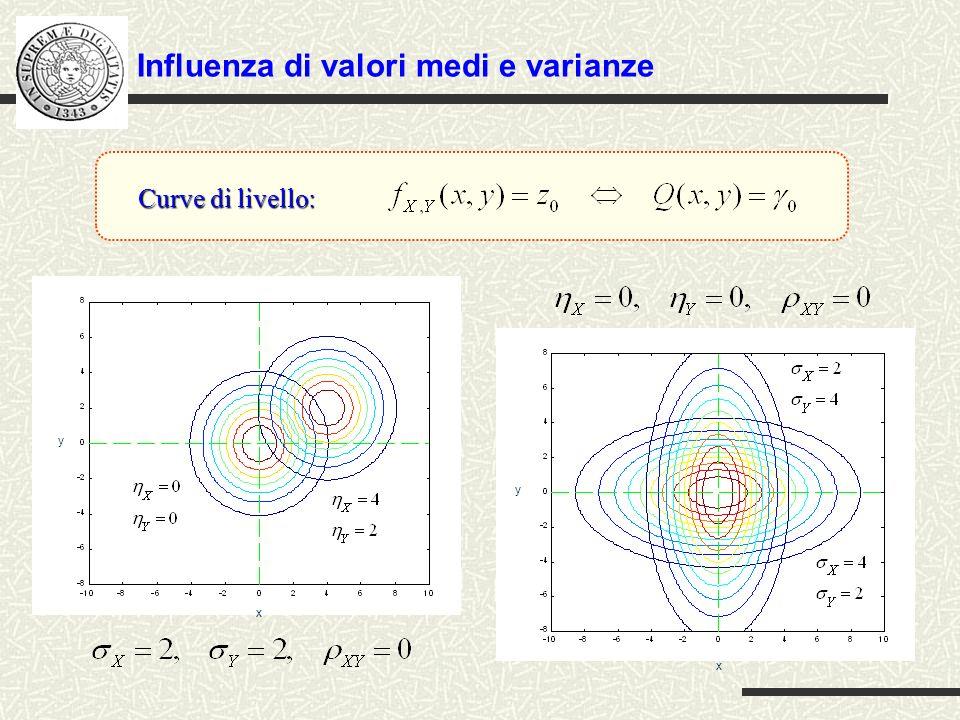 Influenza di valori medi e varianze