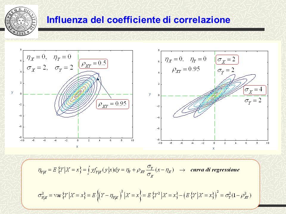 Influenza del coefficiente di correlazione
