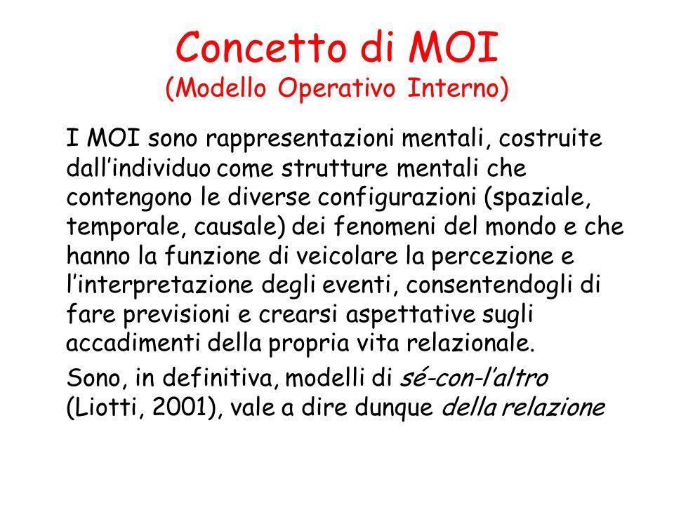 Concetto di MOI (Modello Operativo Interno)