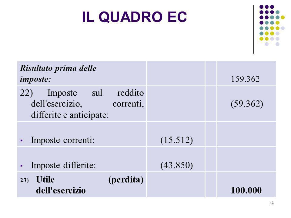 IL QUADRO EC Risultato prima delle. imposte: 159.362. 22) Imposte sul reddito dell esercizio, correnti, differite e anticipate: