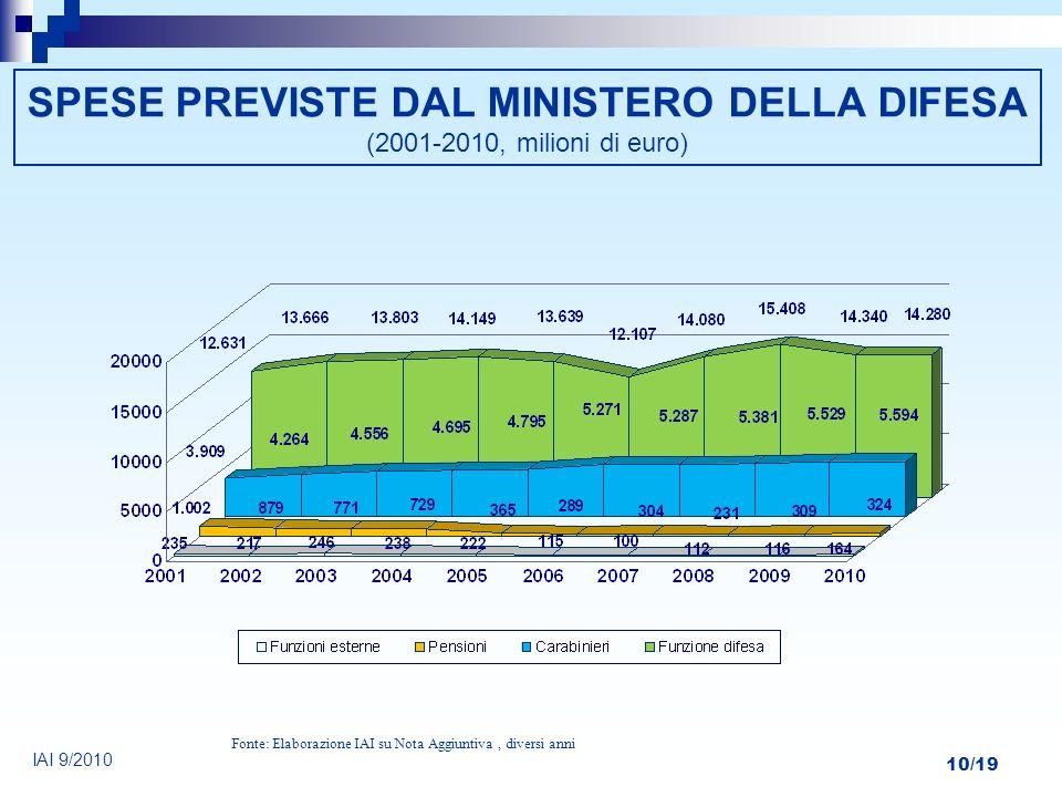 SPESE PREVISTE DAL MINISTERO DELLA DIFESA (2001-2010, milioni di euro)