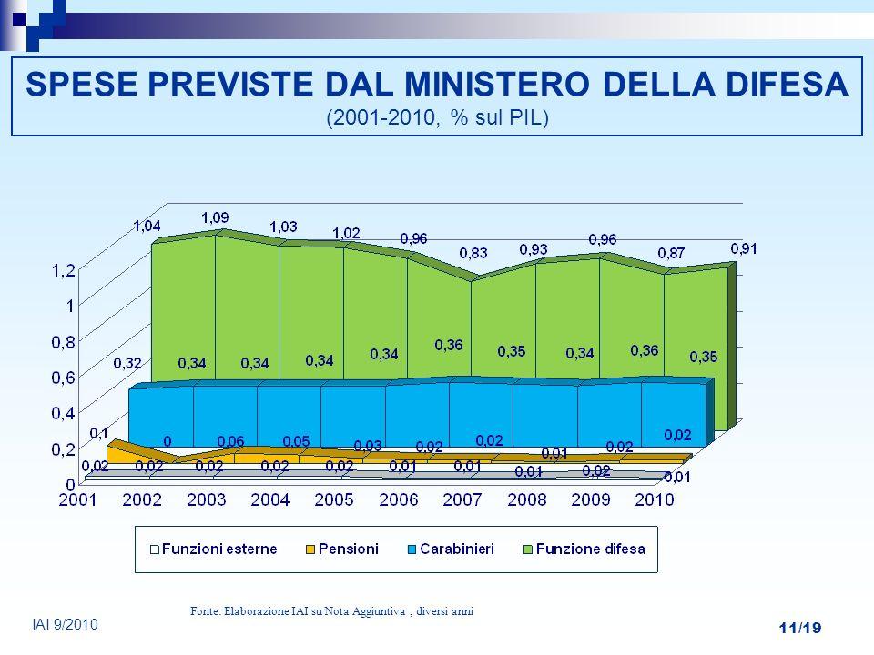 SPESE PREVISTE DAL MINISTERO DELLA DIFESA (2001-2010, % sul PIL)