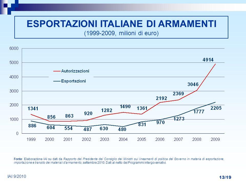 ESPORTAZIONI ITALIANE DI ARMAMENTI (1999-2009, milioni di euro)