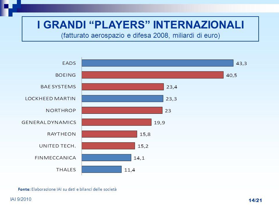 I GRANDI PLAYERS INTERNAZIONALI